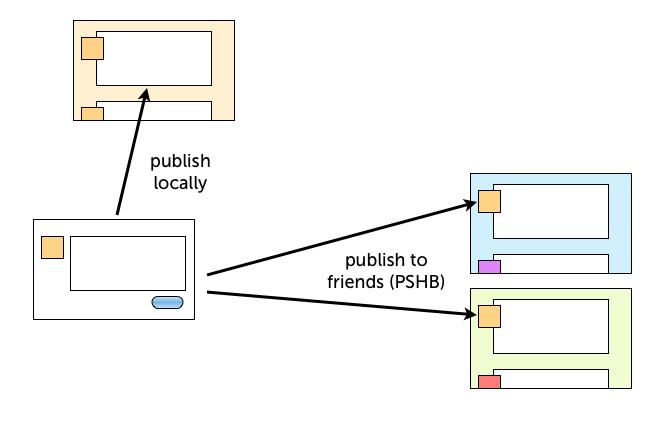 Apropost-diagram